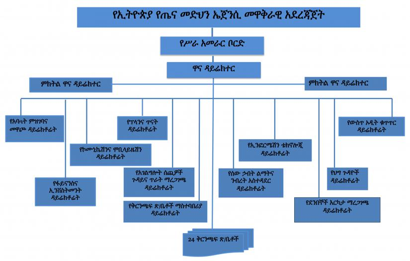 Insurance Agency Structure